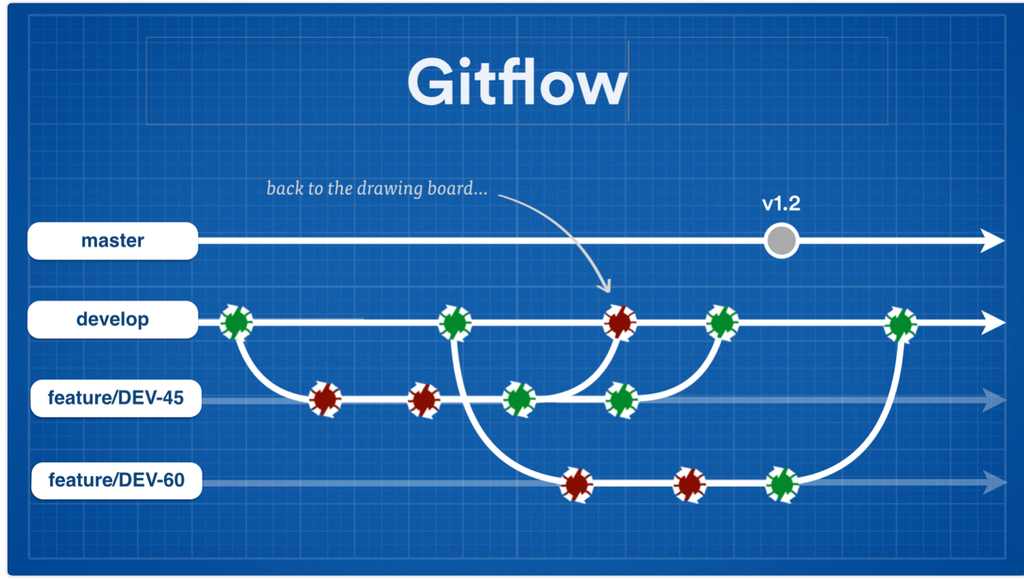 More Time with Git at the Command Line - Part 1 - GeoffHudik com